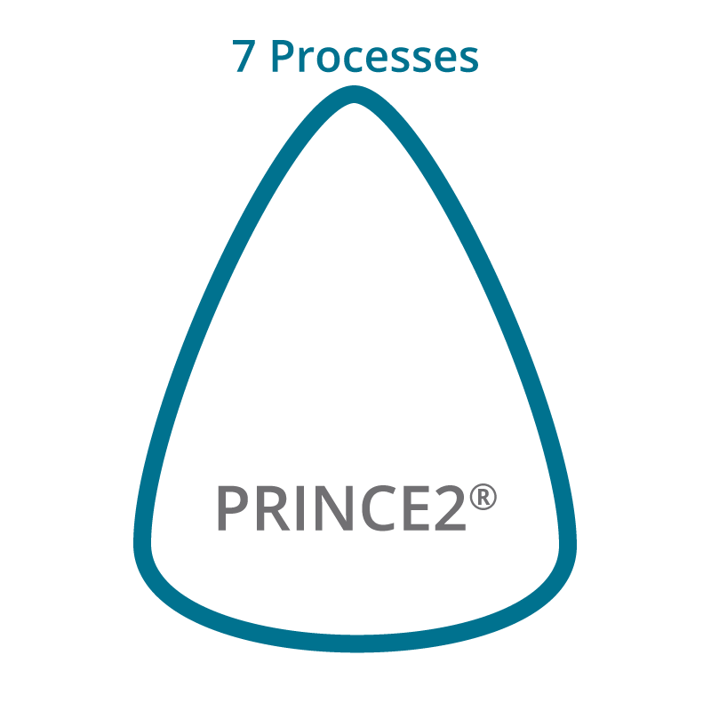 7 Processes of PRINCE2